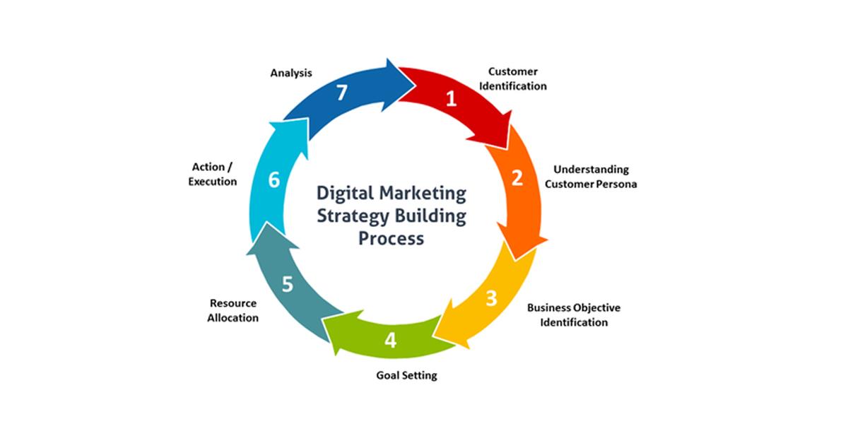 甚麼是數碼營銷推廣策略 (What is Digital Marketing Strategy)