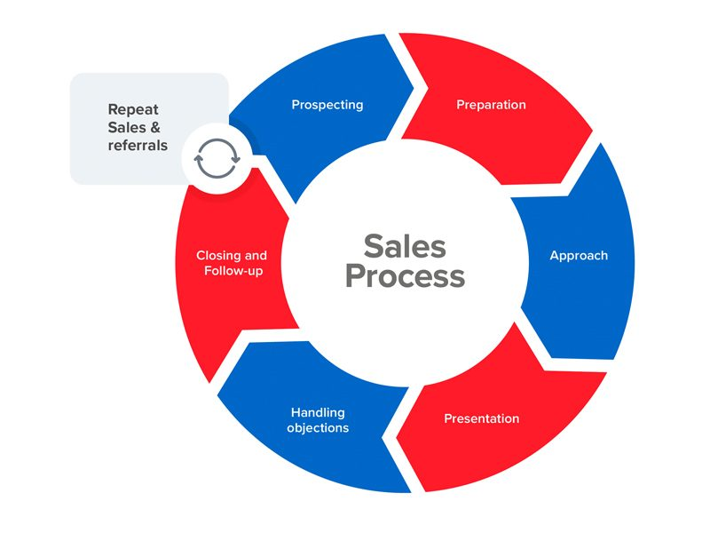 銷售學入門 – 銷售流程(1) – 導論